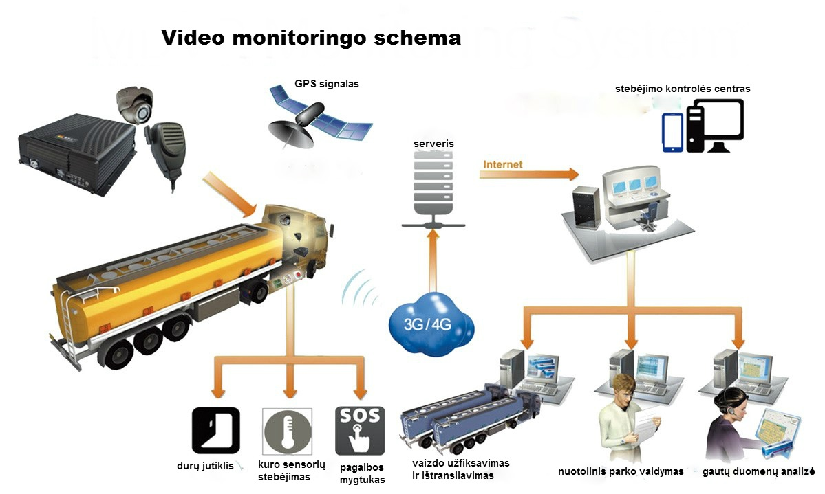 Video monitoringo schema